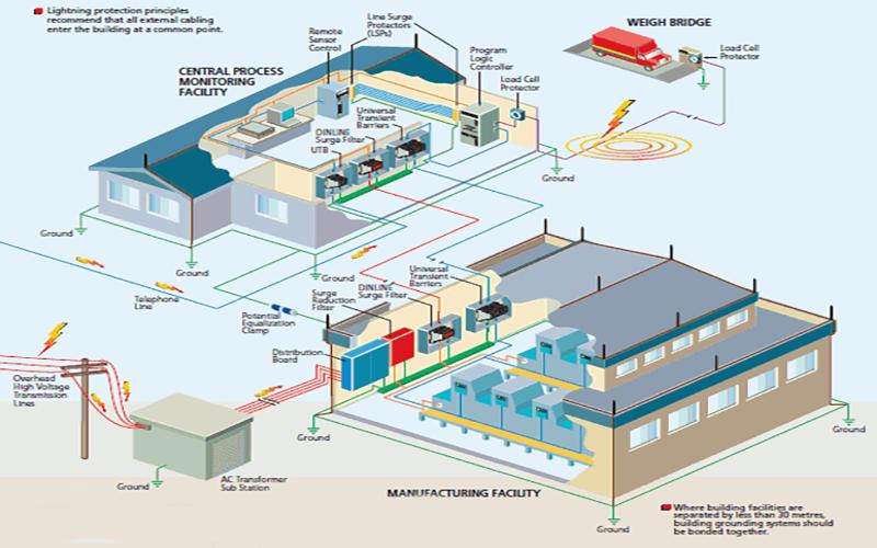 Hệ thống điện và chống sét